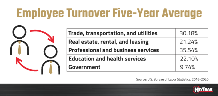 Employee Turnover Five-Year Average-1
